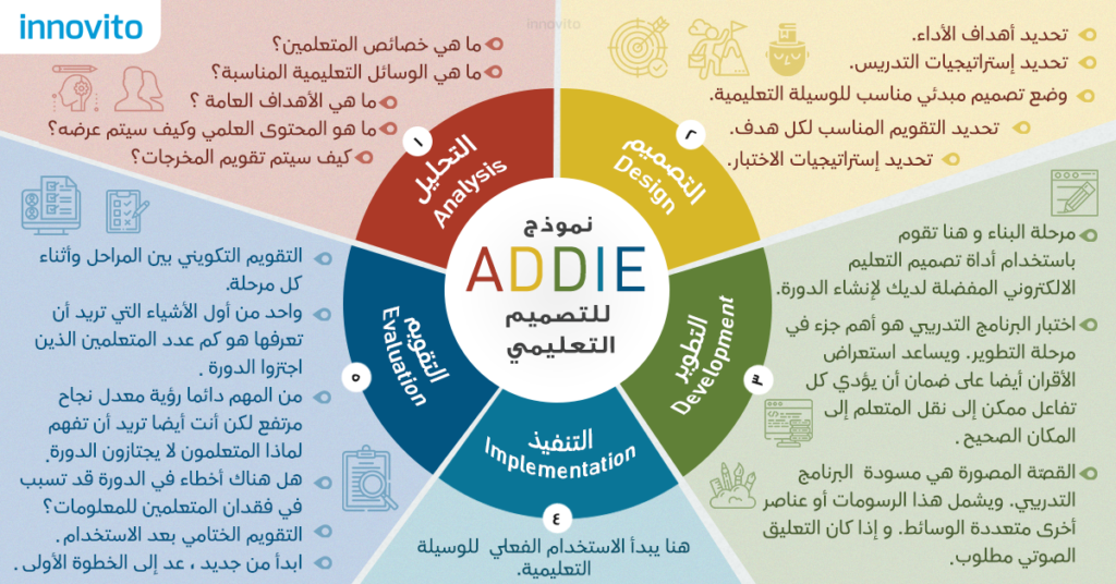 elearning egypt elearning egypt eLearning, corporate training, Learning Management Systems  – Innovito addie 1 1024x536