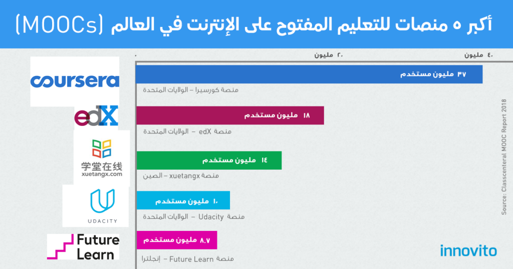elearning egypt eLearning, corporate training, Learning Management Systems  – Innovito topmoocspost 1024x536