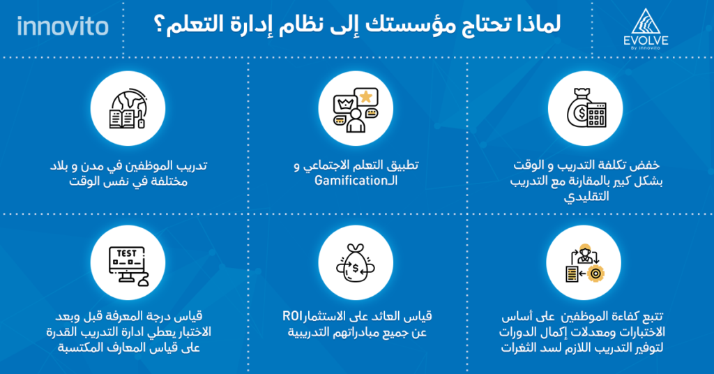 lms egypt elearning egypt eLearning, corporate training, Learning Management Systems  – Innovito whylms 3 1024x536